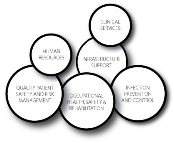 The Safety Network is comprised of safety professionals, including, but not limited to Occupational Health, Safety and Rehabilitation, Infection Prevention and Control, Clinical Services, Quality Patient Safety and Risk Management, Strategic and Operational Planning, and Infrastructure Support.