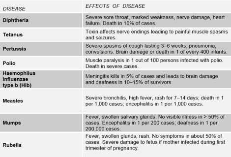 Table: Diseases and their effects
